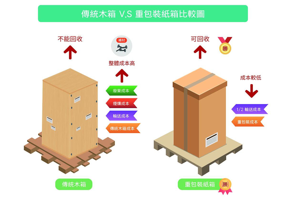 高雄屏東紙箱 | 高雄紙箱 高雄紙箱公司推薦